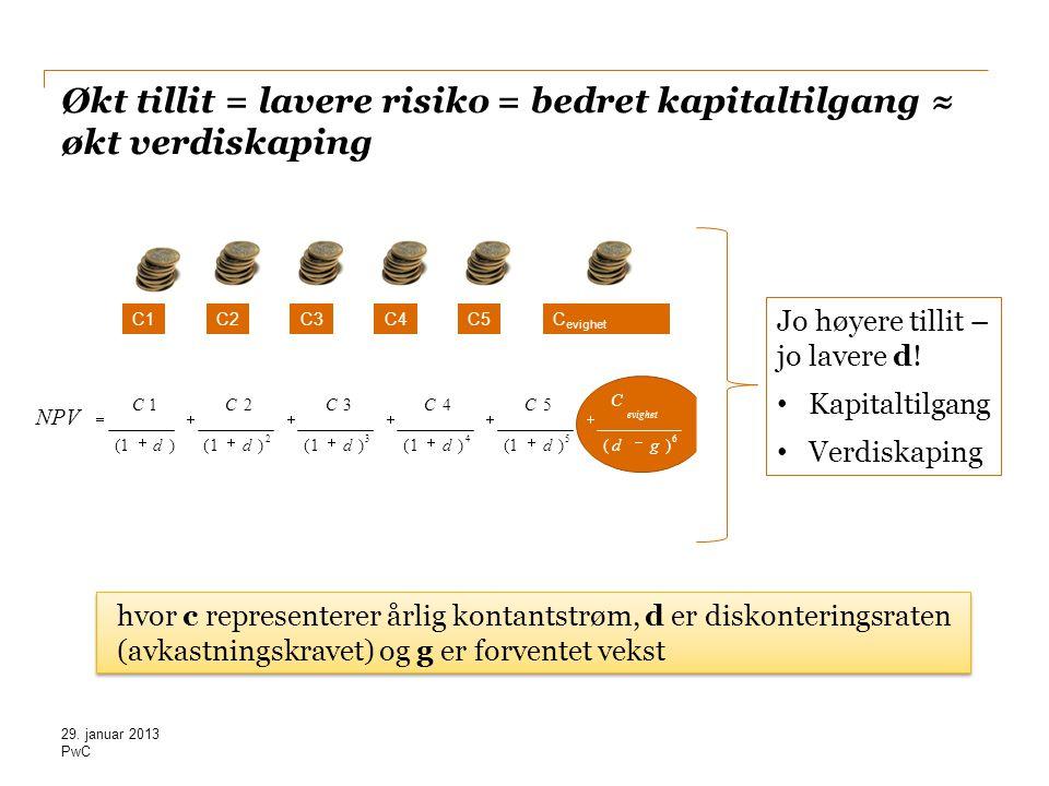 Økt tillit = lavere risiko = bedret kapitaltilgang ≈ økt verdiskaping