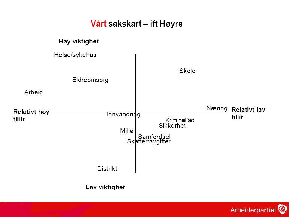 Vårt sakskart – ift Høyre