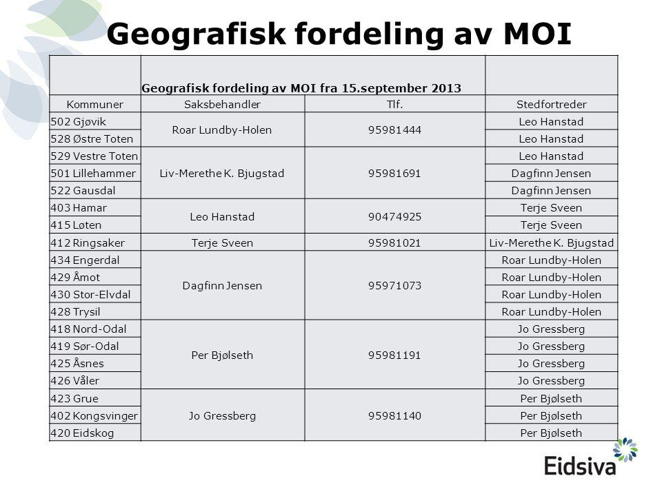 Geografisk fordeling av MOI