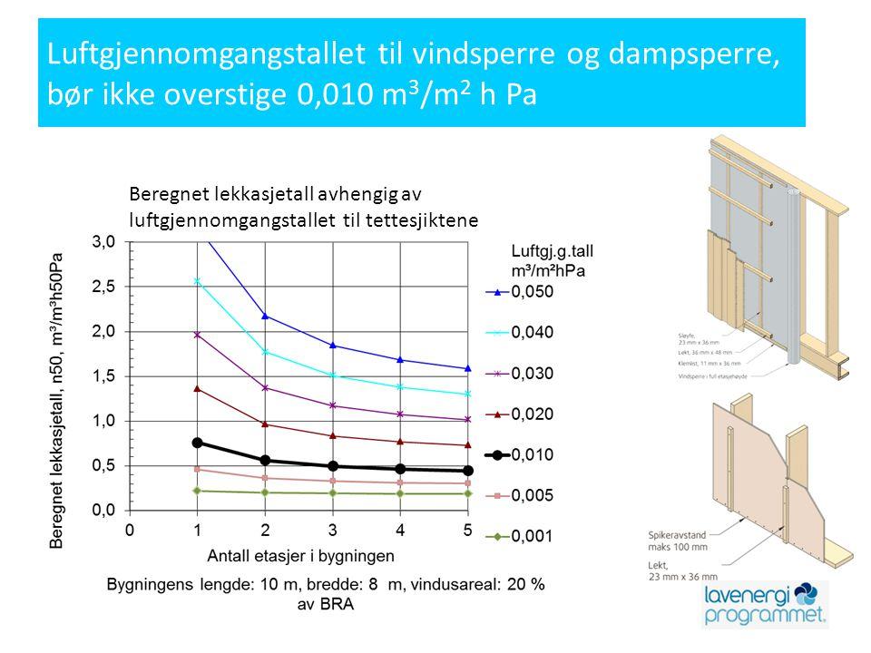 Luftgjennomgangstallet til vindsperre og dampsperre, bør ikke overstige 0,010 m3/m2 h Pa