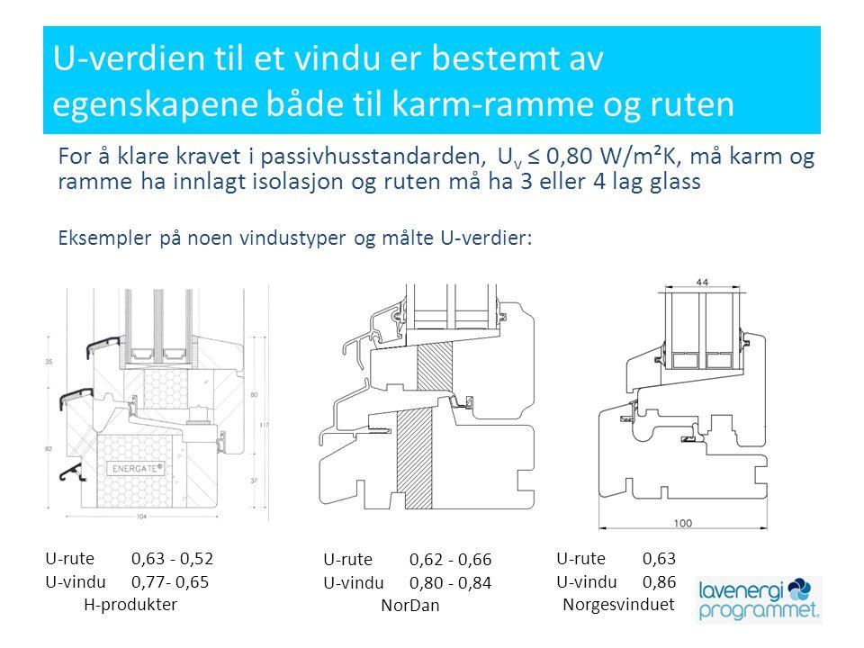 U-verdien til et vindu er bestemt av egenskapene både til karm-ramme og ruten