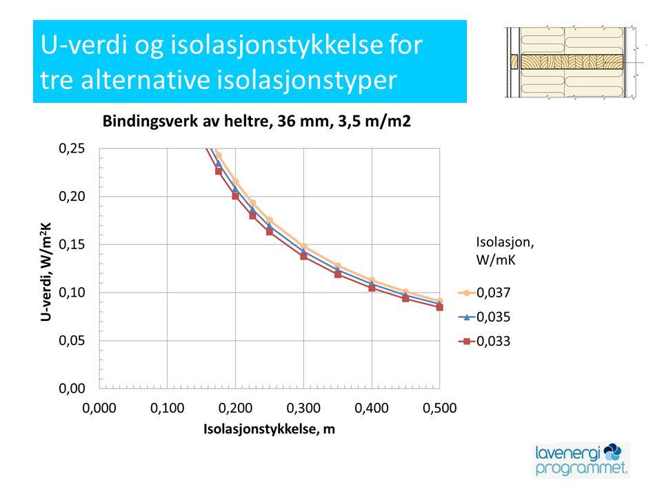 U-verdi og isolasjonstykkelse for tre alternative isolasjonstyper