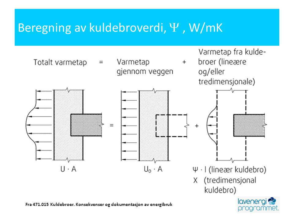 Beregning av kuldebroverdi, Y , W/mK