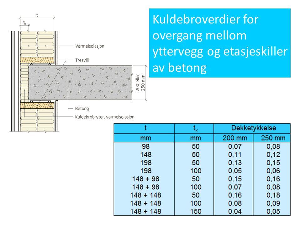 Kuldebroverdier for overgang mellom yttervegg og etasjeskiller av betong