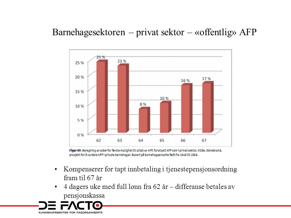 Barnehagesektoren – privat sektor – «offentlig» AFP