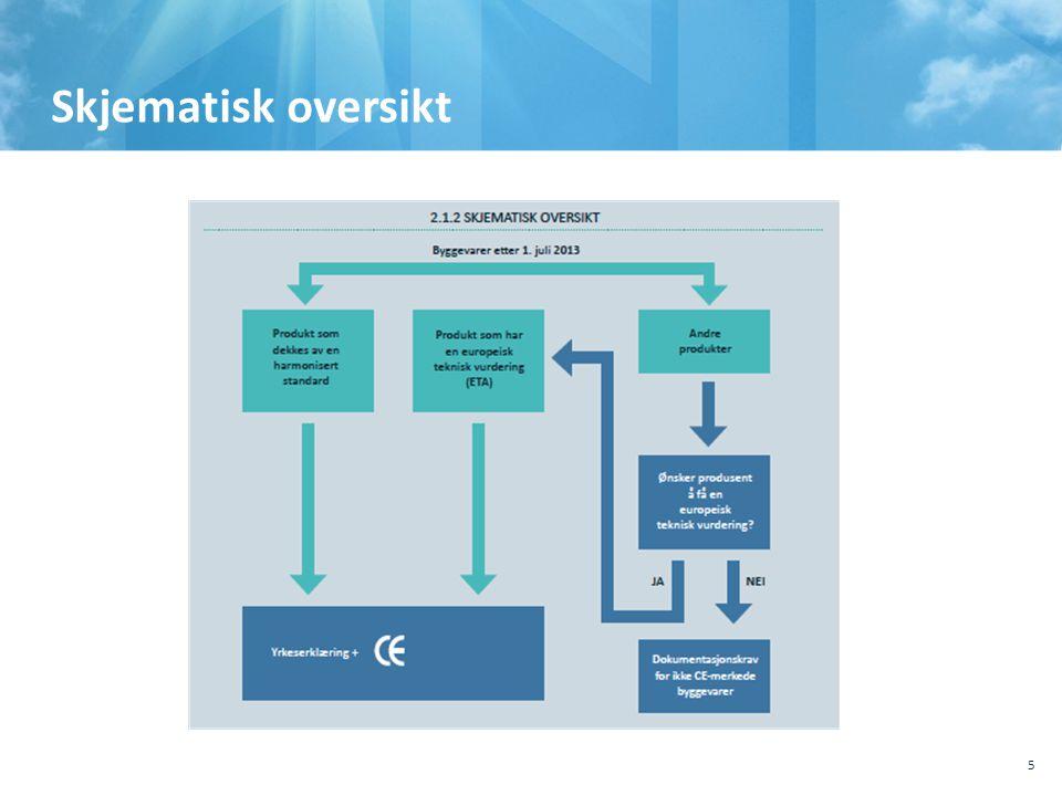 , Sted, tema 10.10.2011. Skjematisk oversikt.