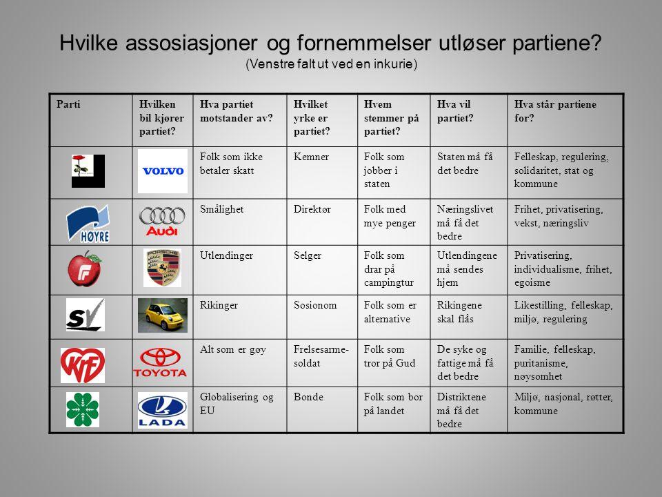 Hvilke assosiasjoner og fornemmelser utløser partiene