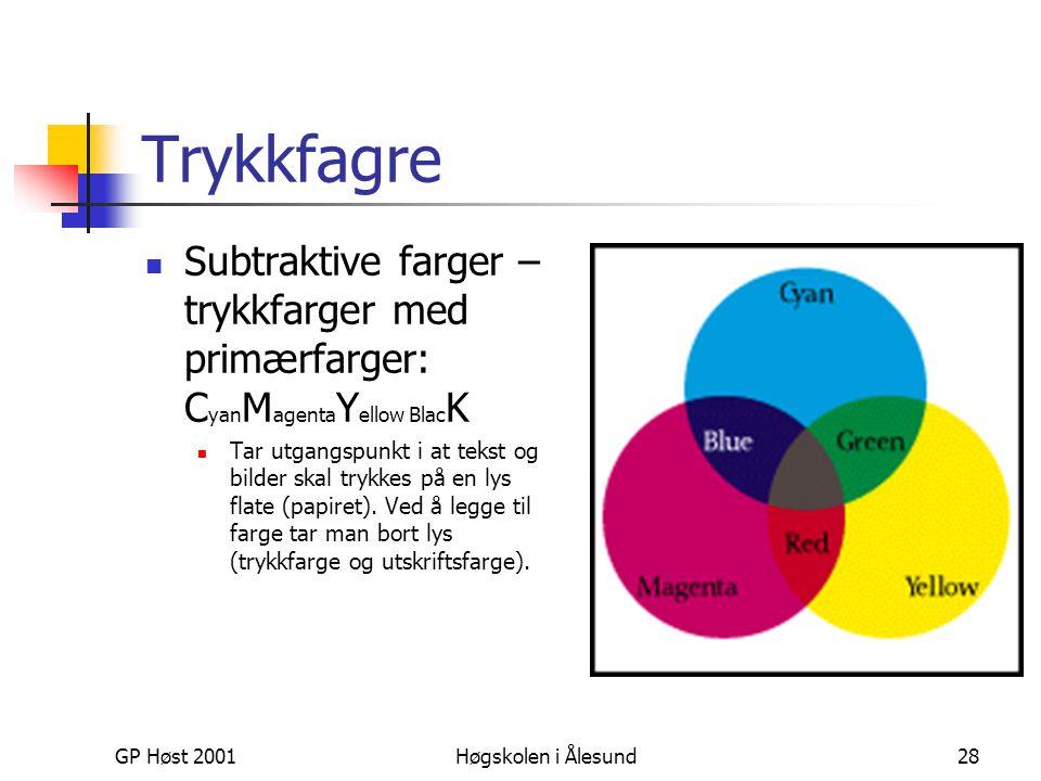 Trykkfagre Subtraktive farger – trykkfarger med primærfarger: CyanMagentaYellow BlacK.
