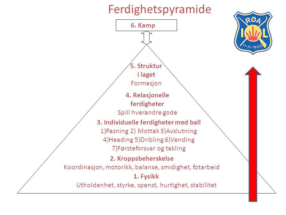 Ferdighetspyramide 6. Kamp 5. Struktur i laget Formasjon