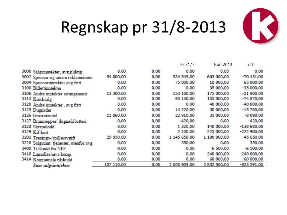 Regnskap pr 31/8-2013 Pr 31/7 Bud 2013 diff