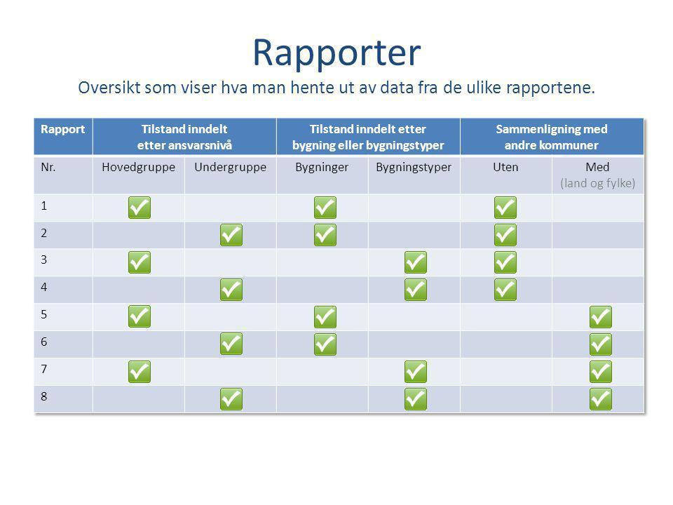 Rapporter Oversikt som viser hva man hente ut av data fra de ulike rapportene.