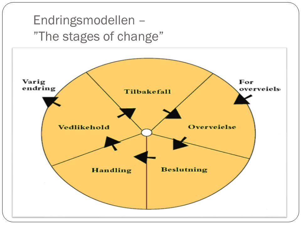 Endringsmodellen – The stages of change