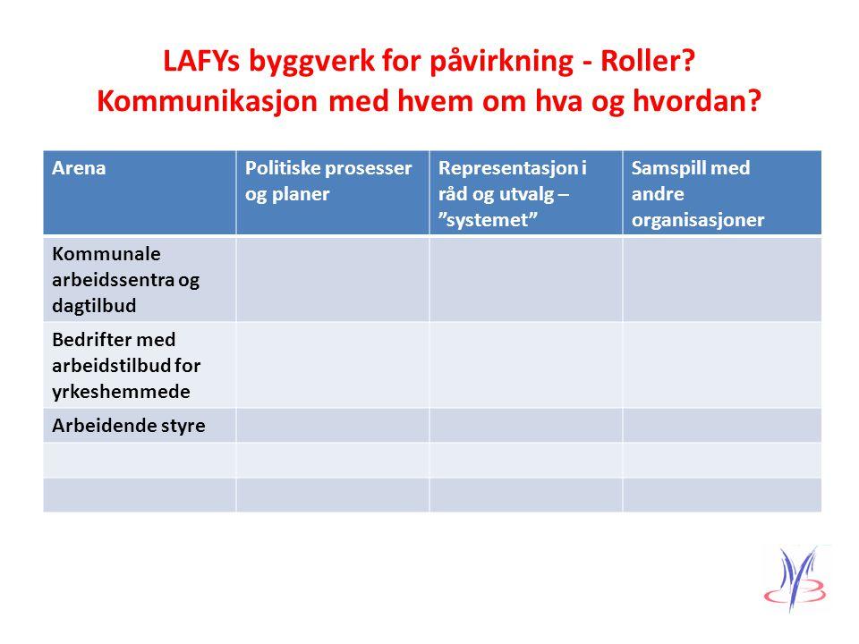 LAFYs byggverk for påvirkning - Roller