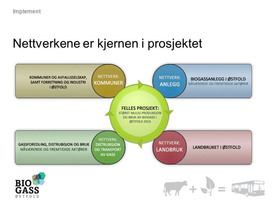 Nettverkene er kjernen i prosjektet