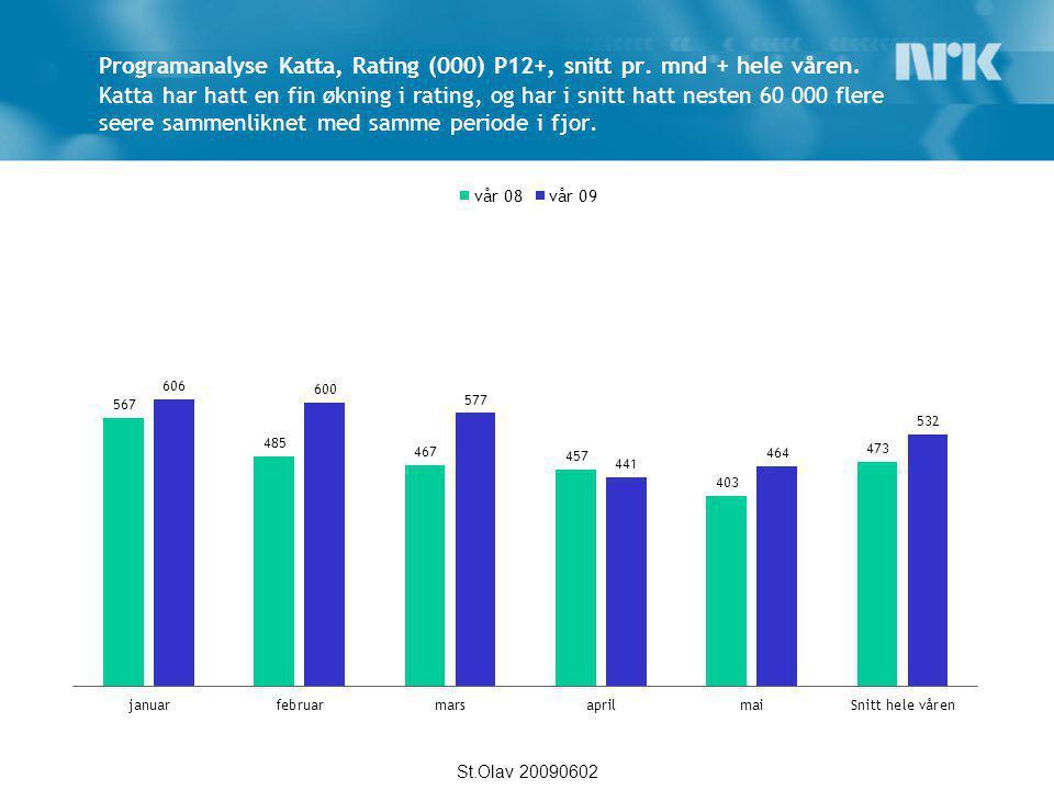 Programanalyse Katta, Rating (000) P12+, snitt pr. mnd + hele våren