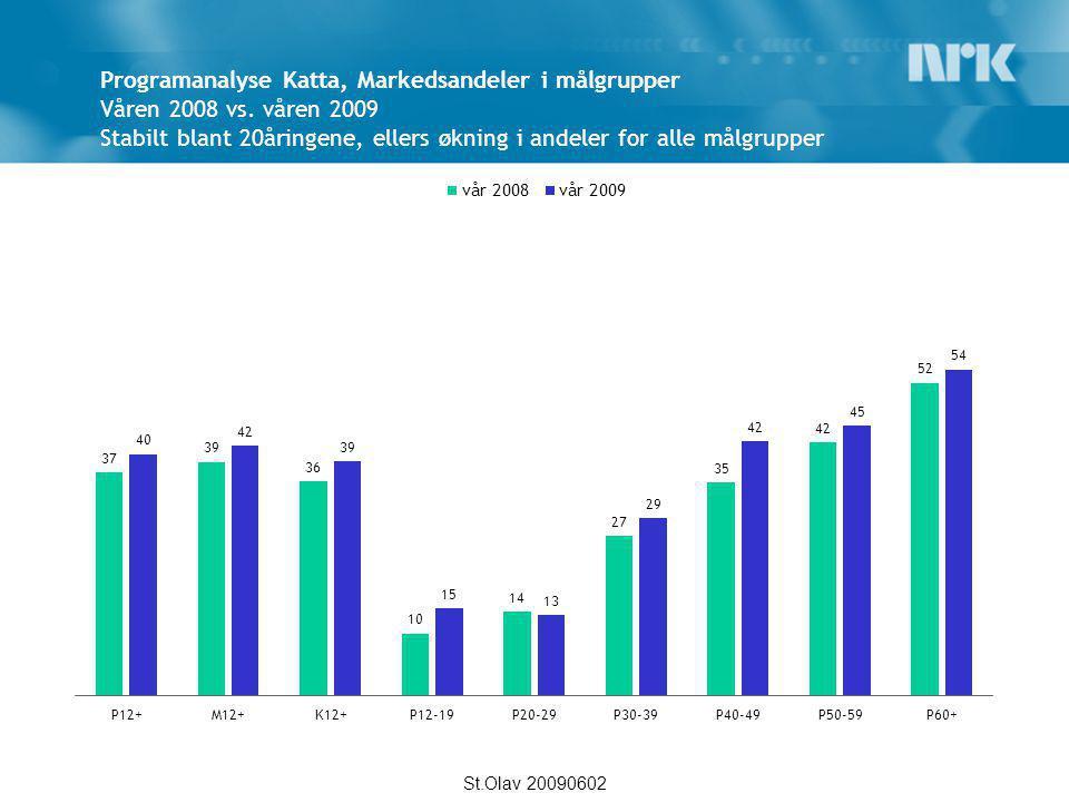 Programanalyse Katta, Markedsandeler i målgrupper Våren 2008 vs
