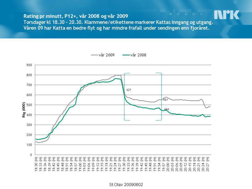 Rating pr minutt, P12+, vår 2008 og vår 2009 Torsdager kl 18. 30 – 20