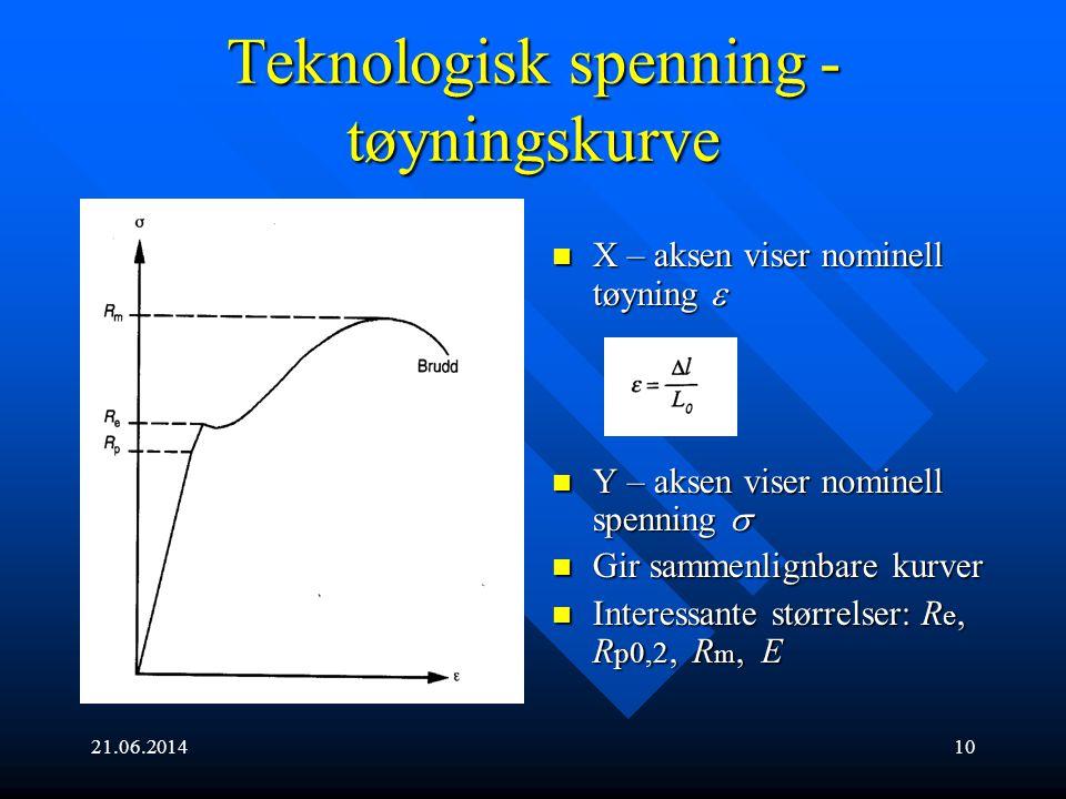 Teknologisk spenning - tøyningskurve