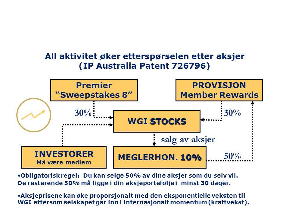 All aktivitet øker etterspørselen etter aksjer (IP Australia Patent 726796)