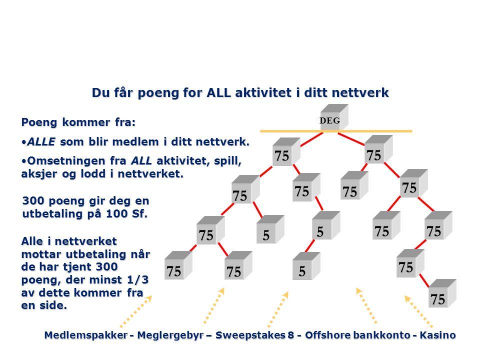 Du får poeng for ALL aktivitet i ditt nettverk