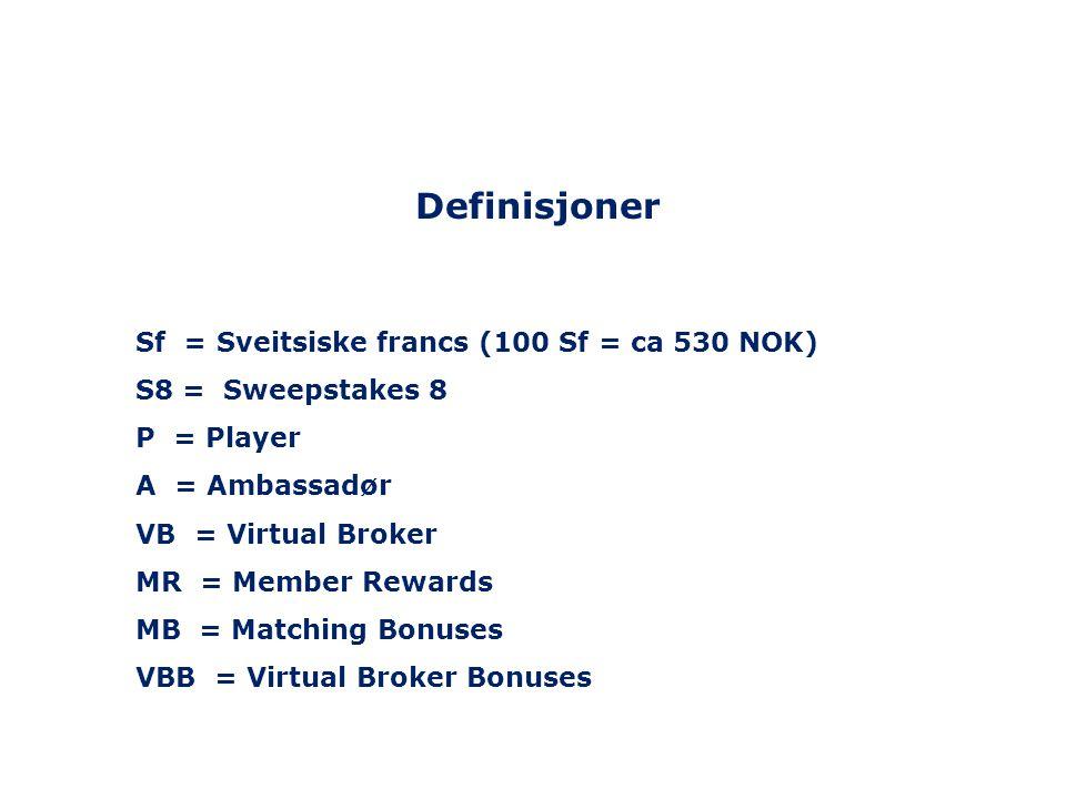 Definisjoner Sf = Sveitsiske francs (100 Sf = ca 530 NOK)