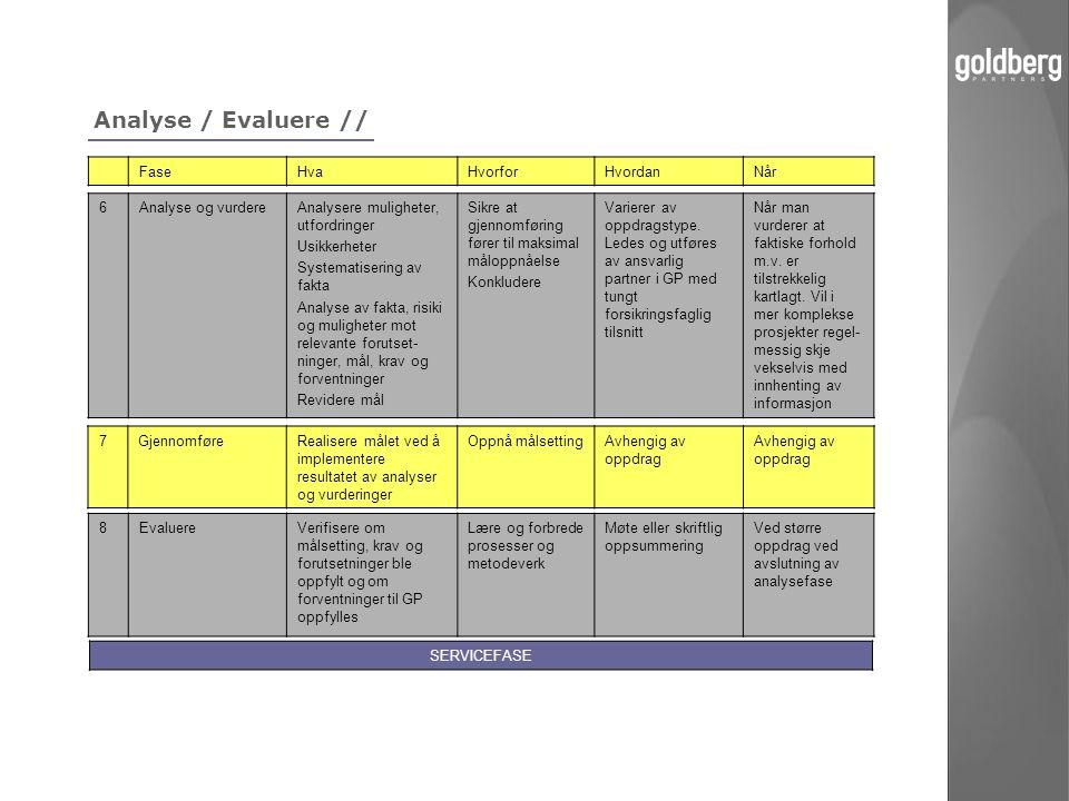 Analyse / Evaluere // Fase Hva Hvorfor Hvordan Når 6