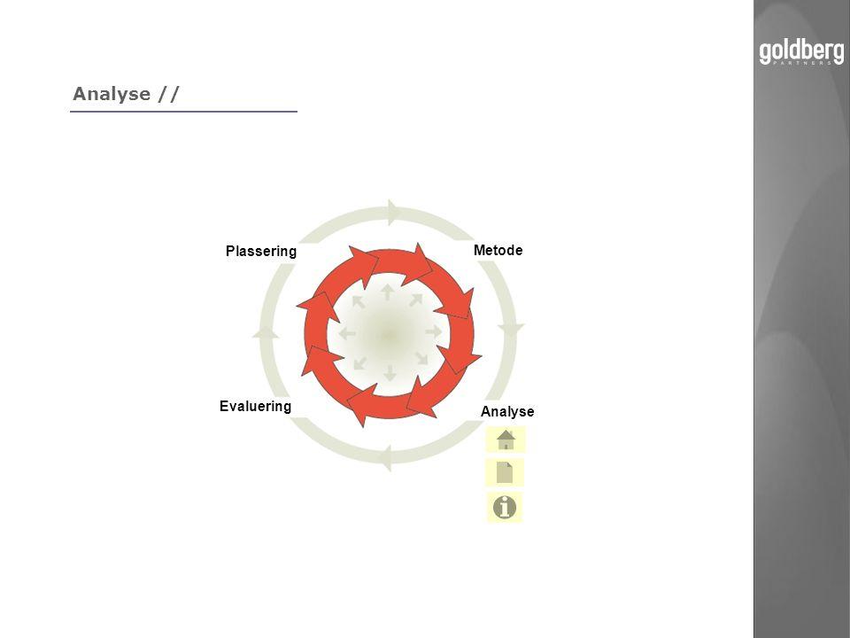 Analyse // Plassering Metode Evaluering Analyse