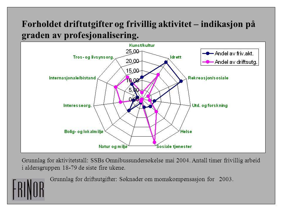 Forholdet driftutgifter og frivillig aktivitet – indikasjon på graden av profesjonalisering.