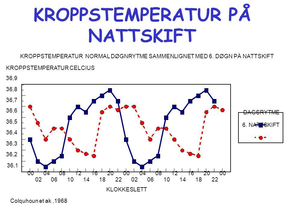 KROPPSTEMPERATUR PÅ NATTSKIFT