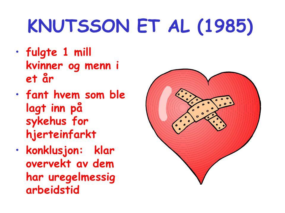 KNUTSSON ET AL (1985) fulgte 1 mill kvinner og menn i et år