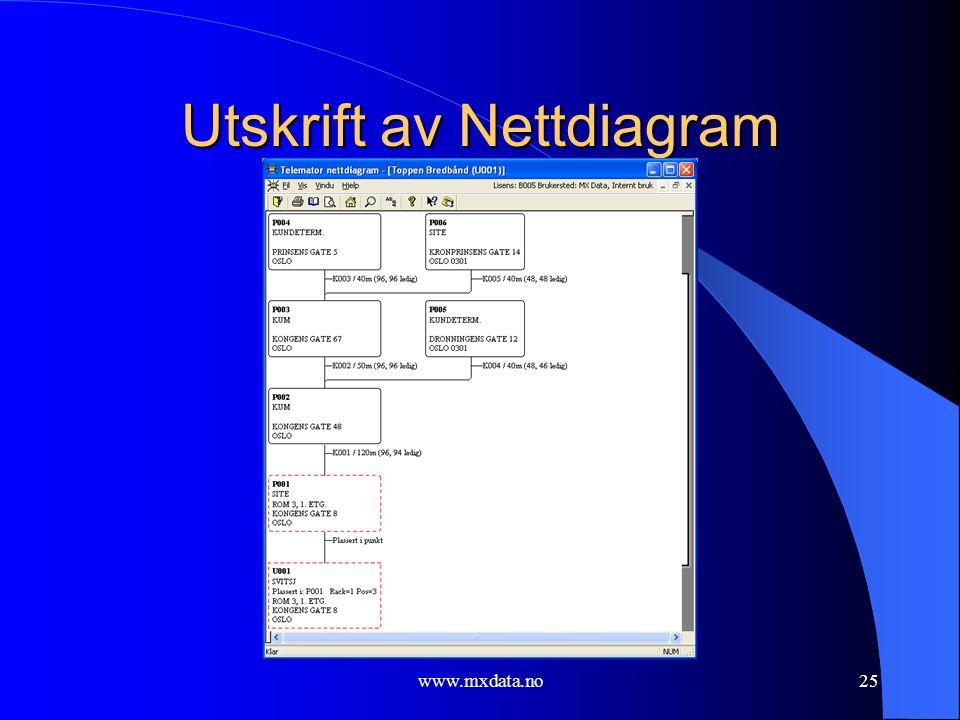 Utskrift av Nettdiagram