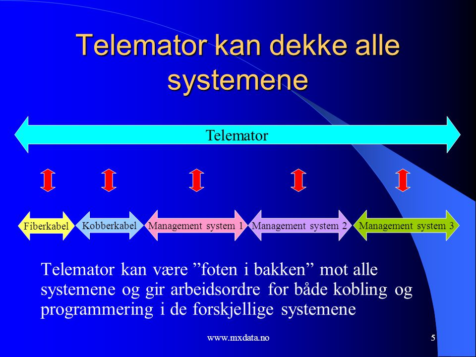 Telemator kan dekke alle systemene