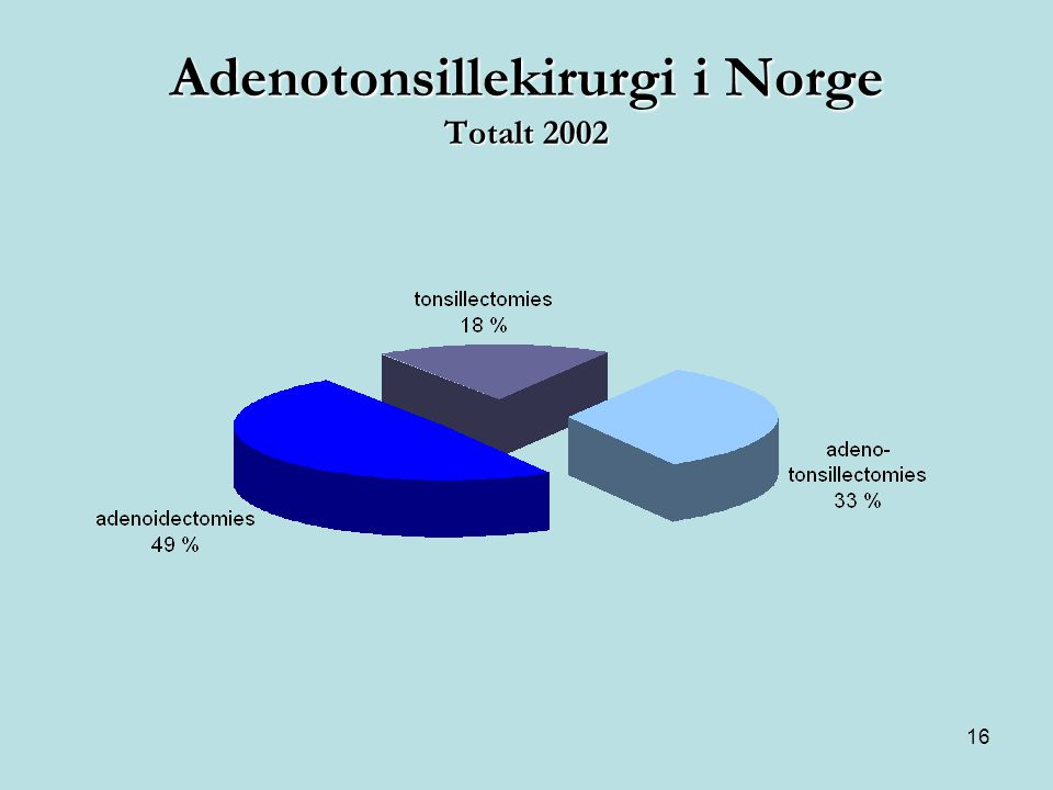 Adenotonsillekirurgi i Norge Totalt 2002