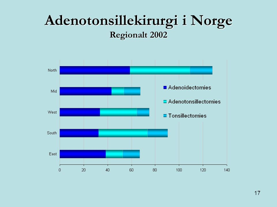 Adenotonsillekirurgi i Norge Regionalt 2002