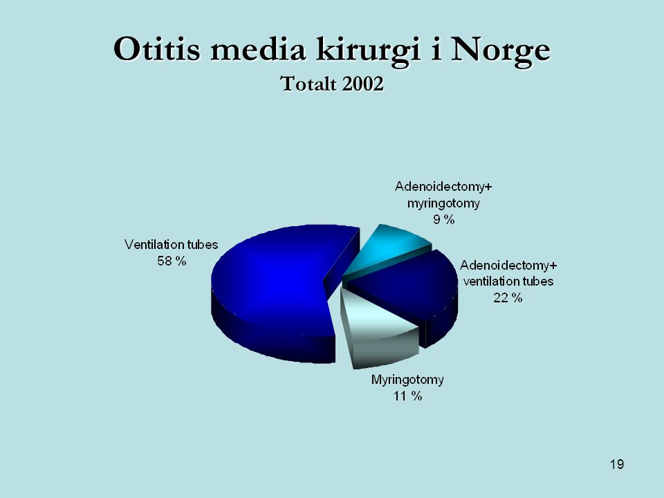 Otitis media kirurgi i Norge Totalt 2002