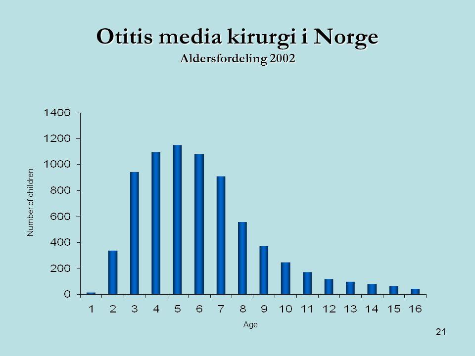 Otitis media kirurgi i Norge Aldersfordeling 2002