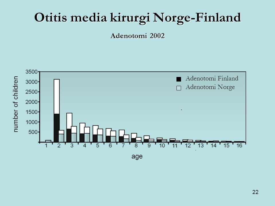 Otitis media kirurgi Norge-Finland Adenotomi 2002