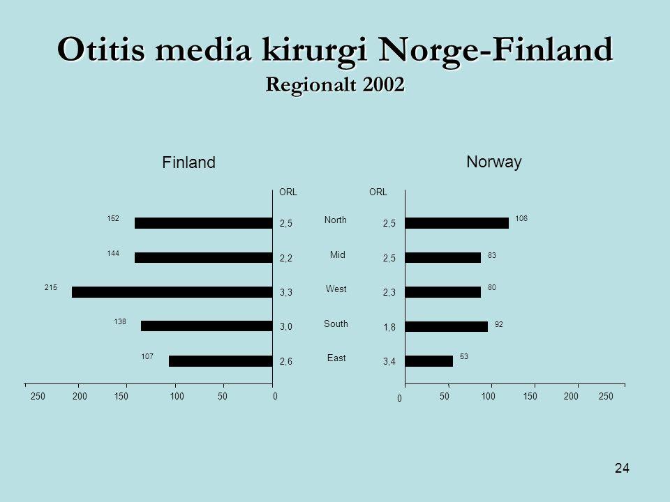 Otitis media kirurgi Norge-Finland Regionalt 2002