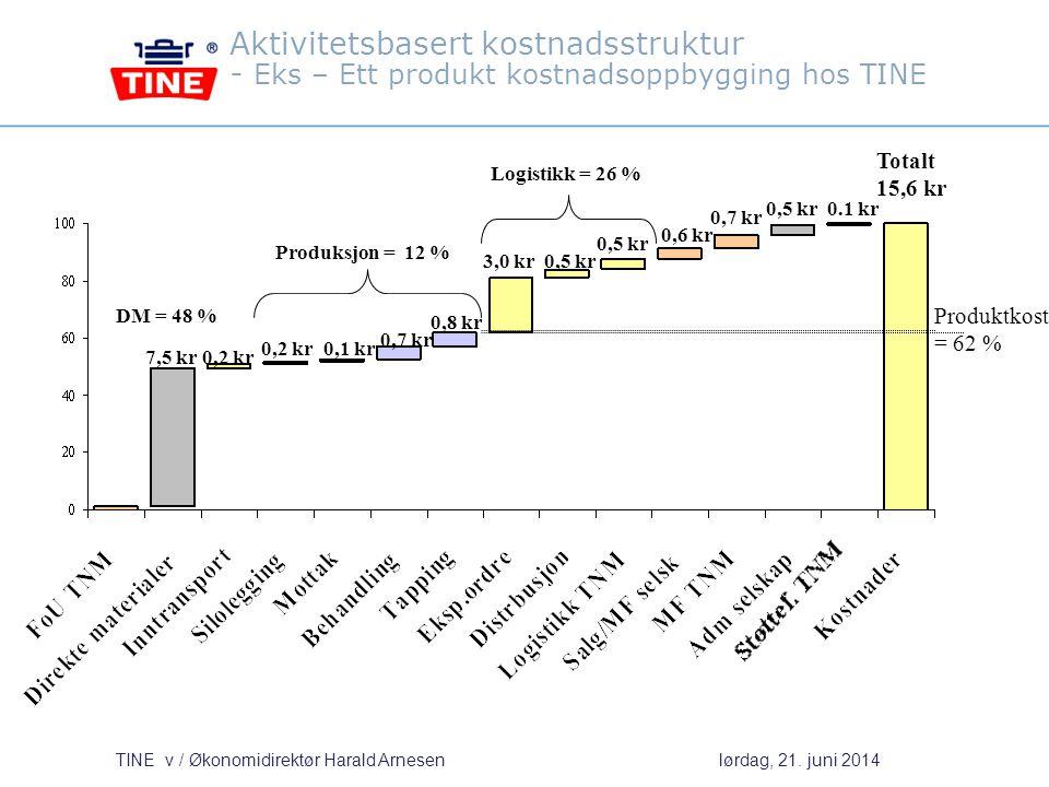 Aktivitetsbasert kostnadsstruktur - Eks – Ett produkt kostnadsoppbygging hos TINE