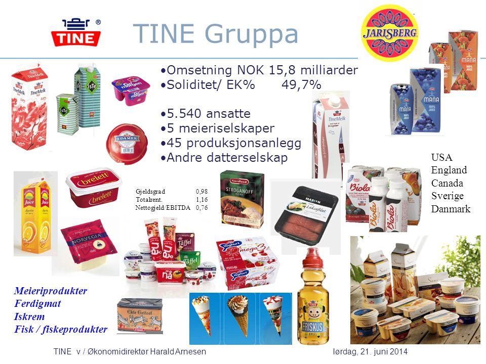 TINE Gruppa Omsetning NOK 15,8 milliarder Soliditet/ EK% 49,7%