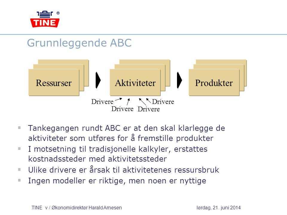 Grunnleggende ABC Ressurser Aktiviteter Produkter