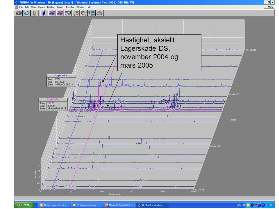Hastighet, aksiellt. Lagerskade DS, november 2004 og mars 2005