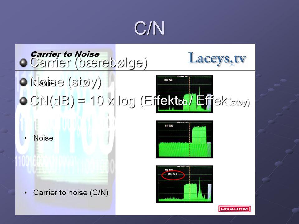 C/N Carrier (bærebølge) Noise (støy)