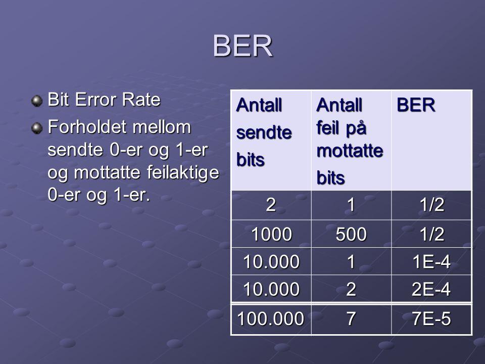 BER Bit Error Rate. Forholdet mellom sendte 0-er og 1-er og mottatte feilaktige 0-er og 1-er. Antall.