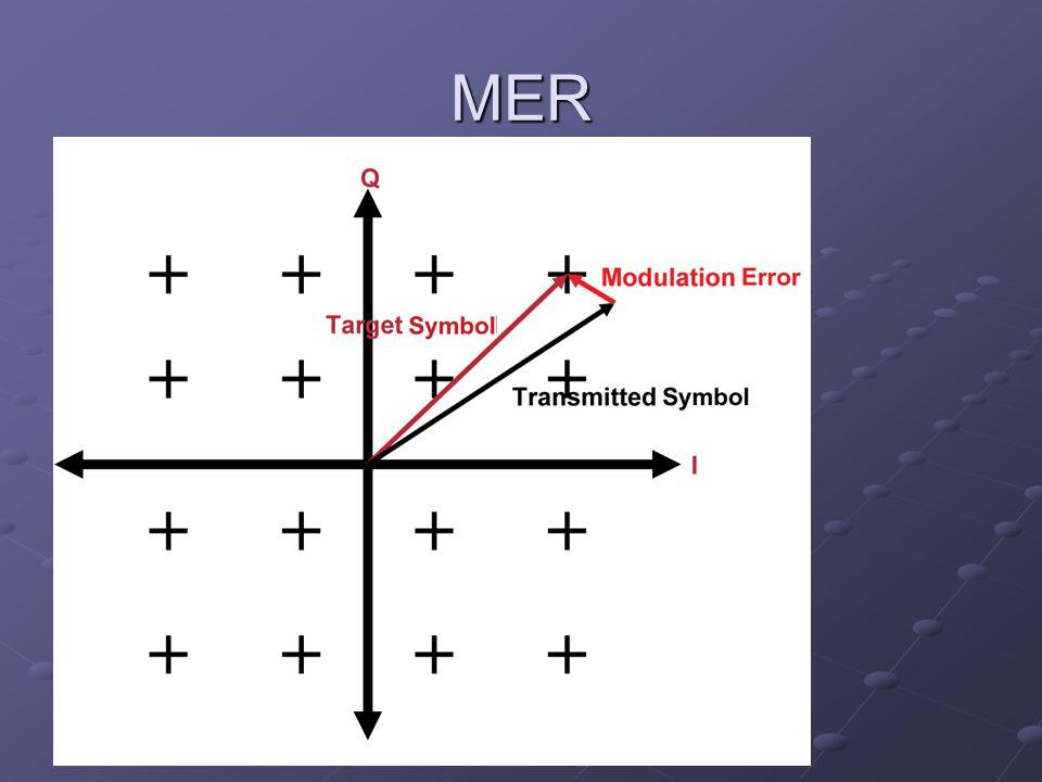 MER Modulation Error Rate MER for DVB-T skal være > 26 dB