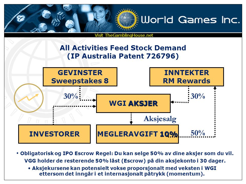 All Activities Feed Stock Demand (IP Australia Patent 726796)