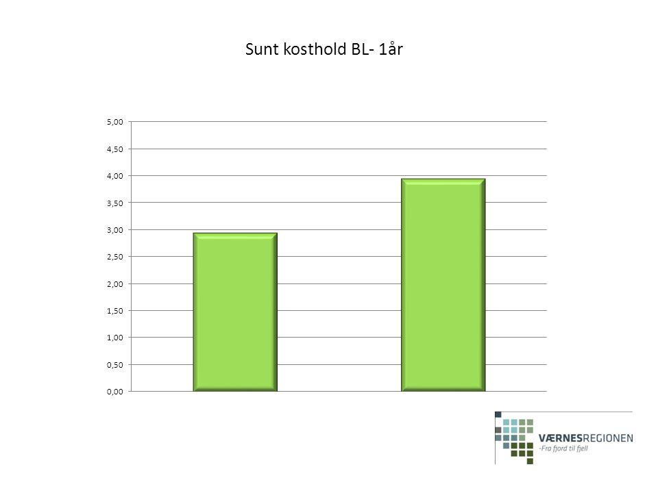 Sunt kosthold BL- 1år 64% (21) mer bevisst 33% (11) uendret 3% (1) ubesvart