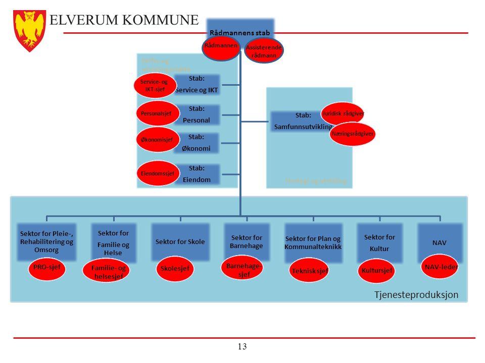 Tjenesteproduksjon Rådmannens stab Stab: Personal Service og IKT