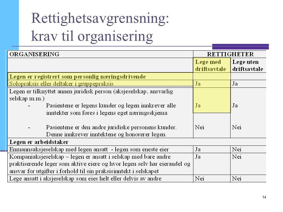 Rettighetsavgrensning: krav til organisering