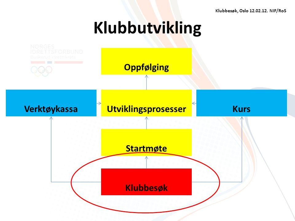 Klubbutvikling Oppfølging Verktøykassa Utviklingsprosesser Kurs